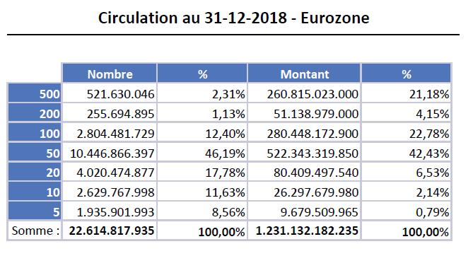 Tableau billet euro